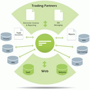 Flow trading partners