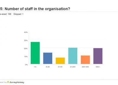 Staff numbers