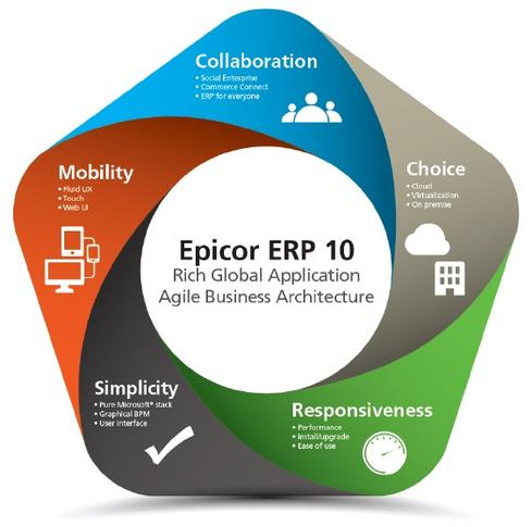 Prodcast: Epicor ERP version 10