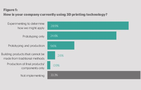 3D printing technology graph