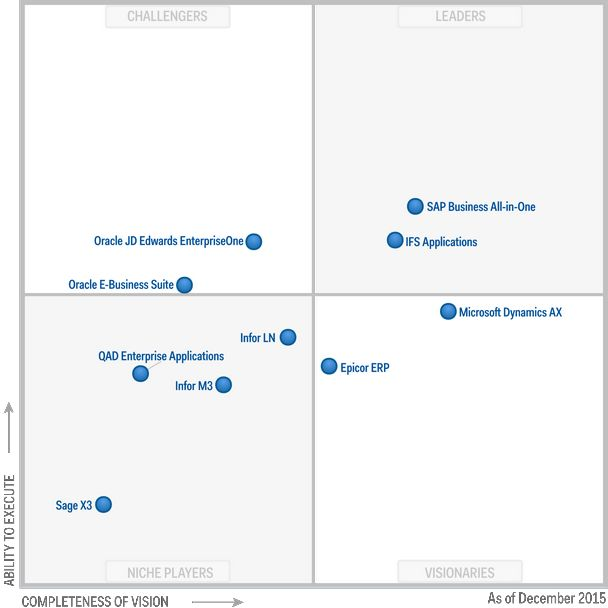 Gartner S Mid Market Erp Magic Quadrant