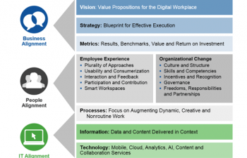 Digital workplace_Gartner