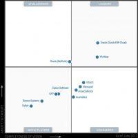 ERP Quadrant