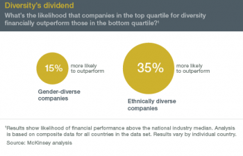 Diversity dividend
