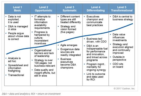 Maturity model for data and analytics