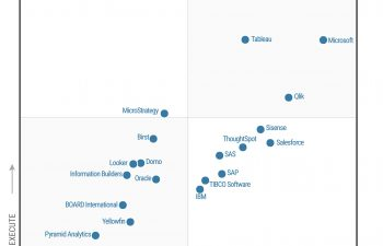 Magic Quadrant for BI and Analytics