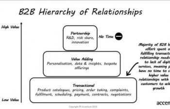 B2B Hierarchy of relationships