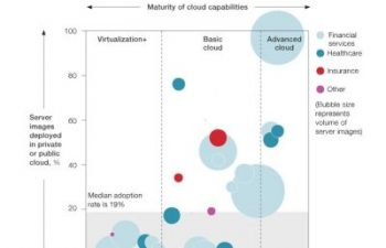 McKinsey cloud infrastucture survey