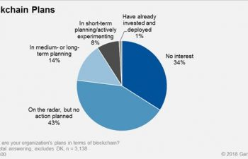 Blockchain plans