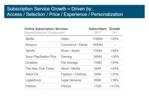 Mary Meeker_subscription economy