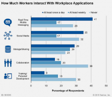 Workplace technology use_Gartner