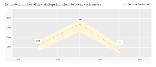Estimated number Aussie startups between surveys