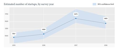Estimated number Aussie startups