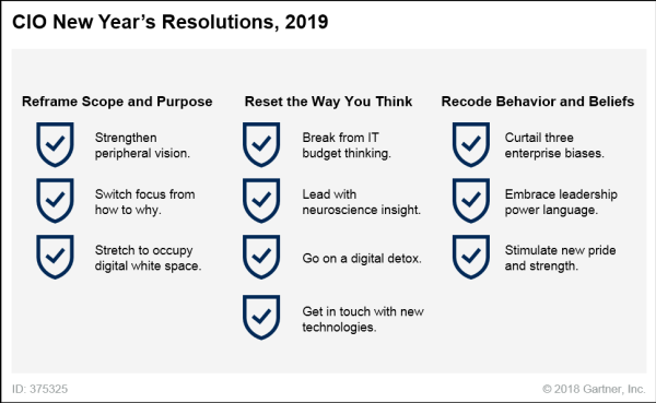 Gartner CIO predictions chart