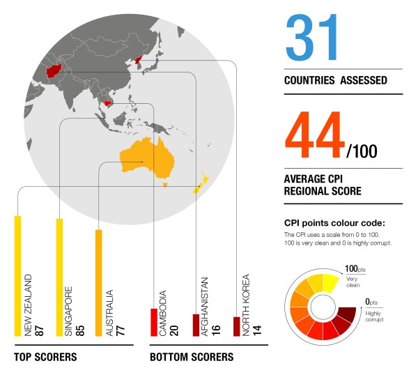 Asia Pacific corruption scores