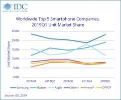 IDC smartphone sales 2019