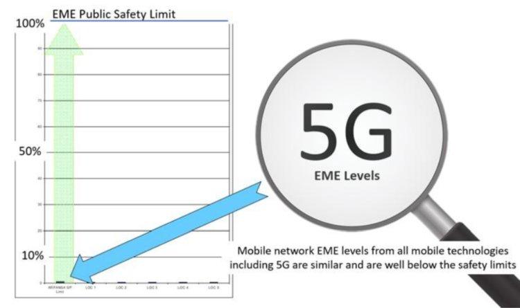 5G EME levels