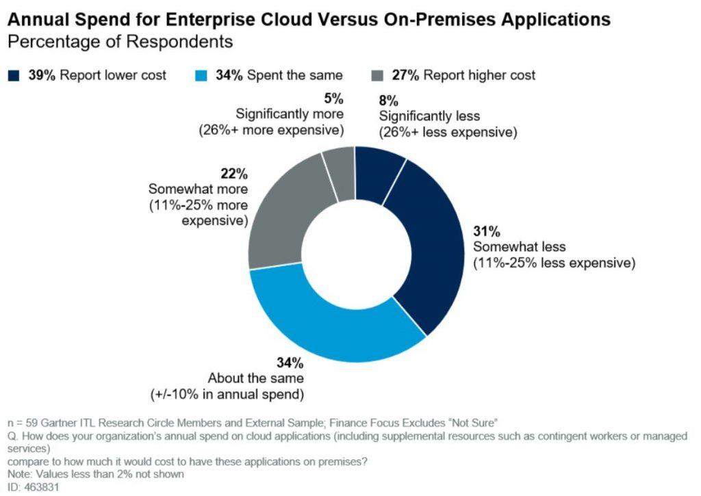 Gartner_Annual spend enterprise cloud vs on-prem
