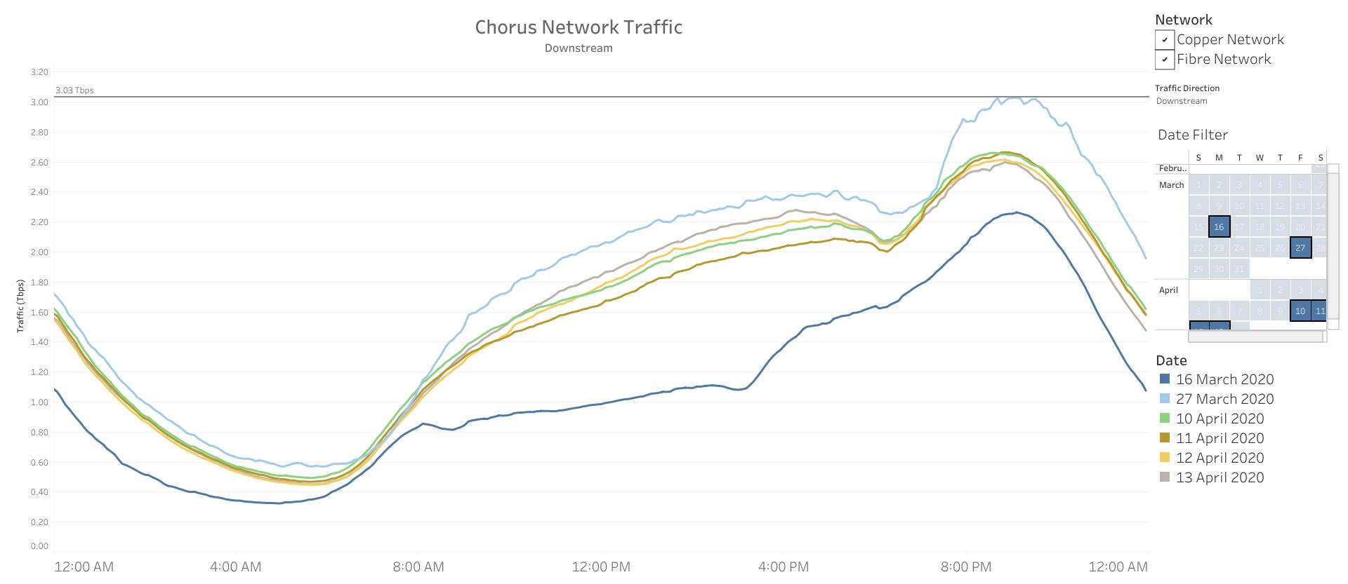 Daily internet traffic_Chorus Easter period