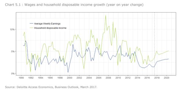 Disposable income graph