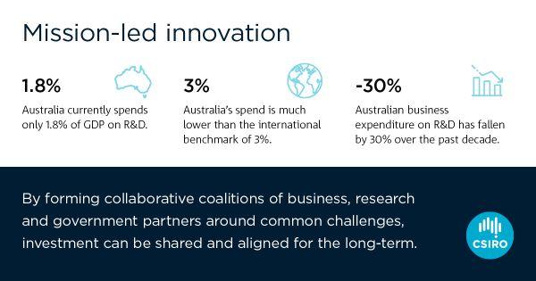 CSIRO_Aussie innovation