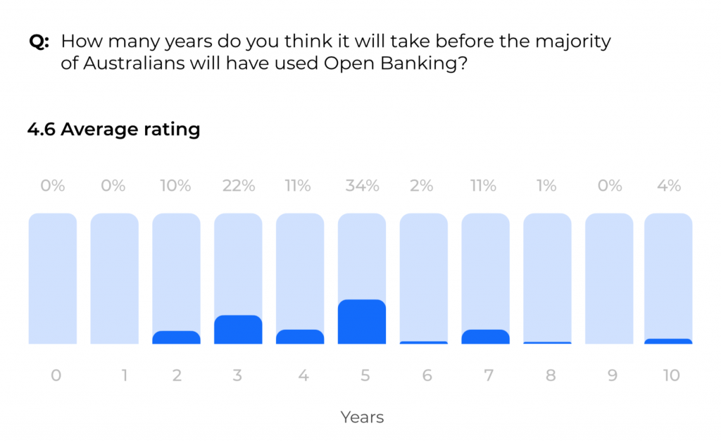 Open banking timeframe of users