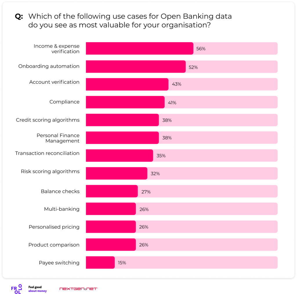 Open banking use cases
