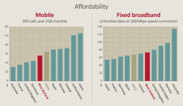 Broadband Affordability