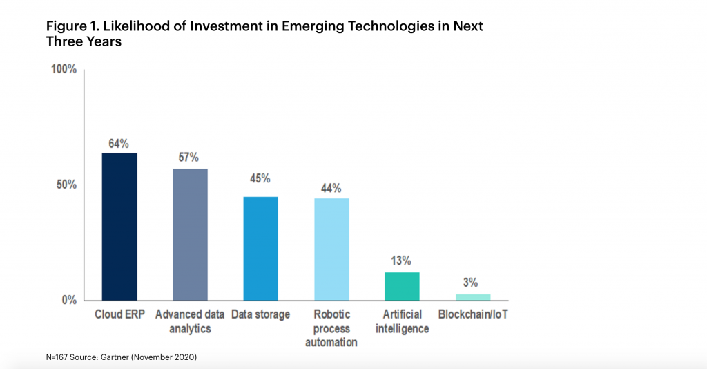 Investment in emerging technologies