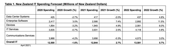 NZ IT spend