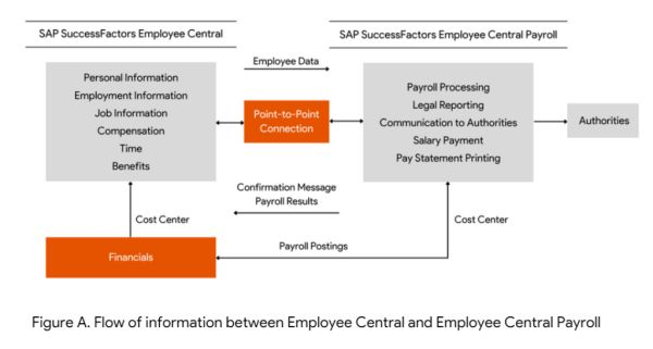 Employee Central payroll flow