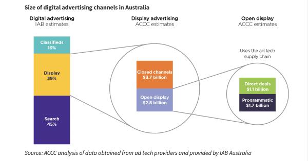 Digital advertising Australia